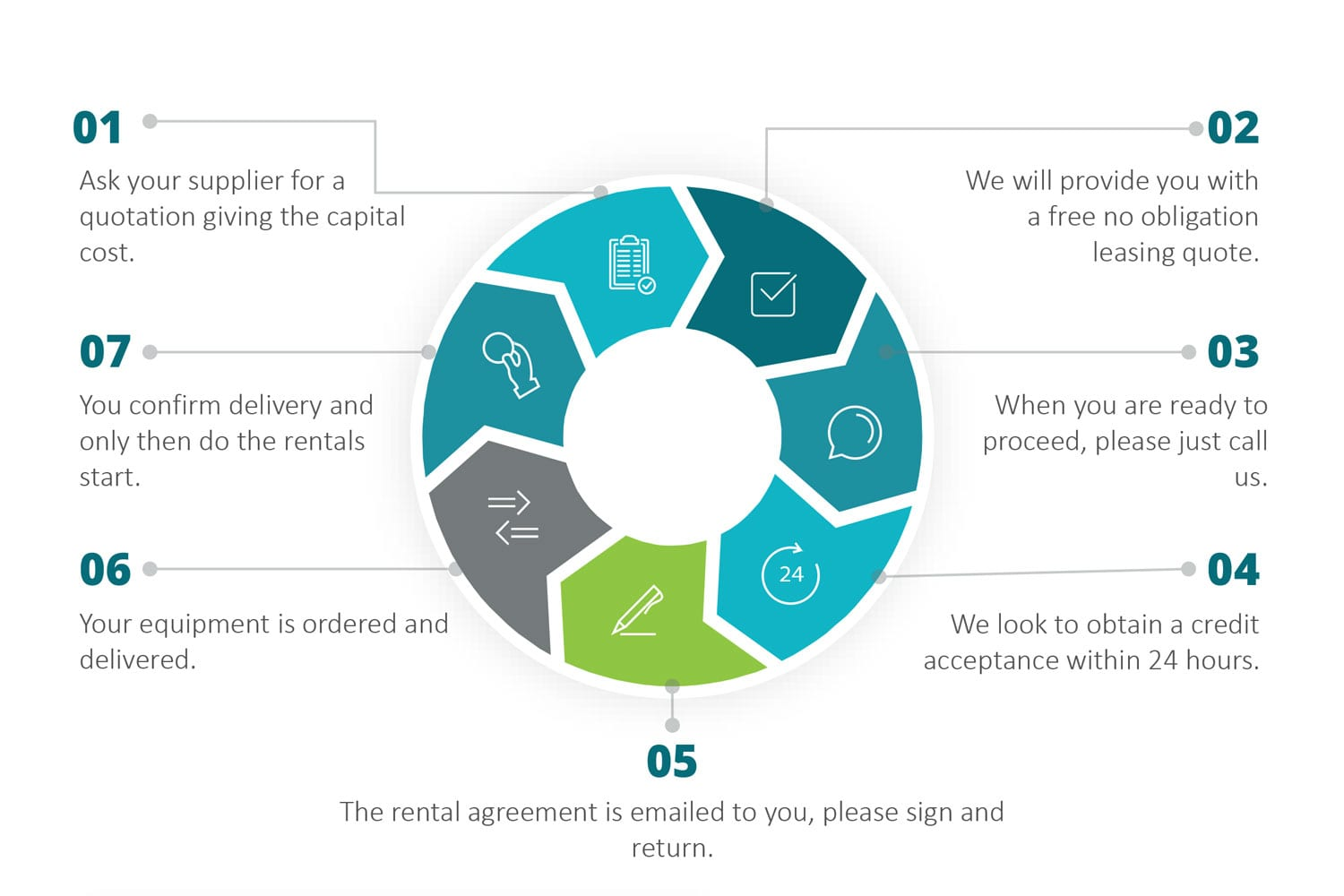 WestWon - The leasing process - customer NEW